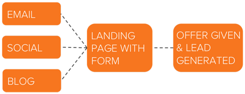 Content Offer lead generation process